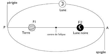 Lunenoire