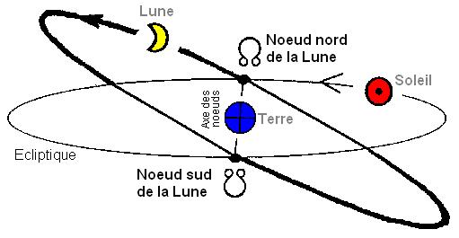 Noeuds Lunaires